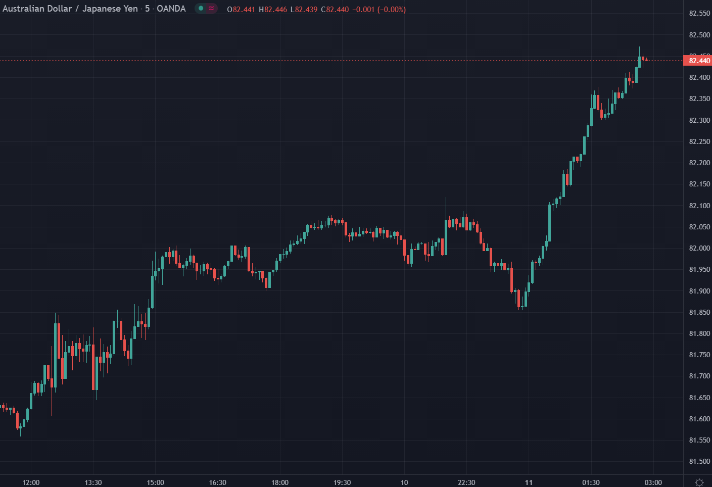 Forex news for Asia trading onMonday11October 2021