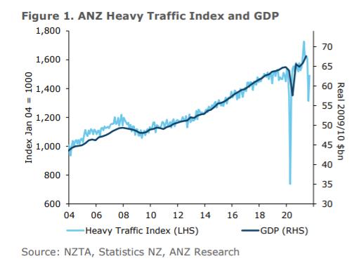 New Zealand data - ANZ Truckometer (GDP indicator) surged in September (still below normal though)