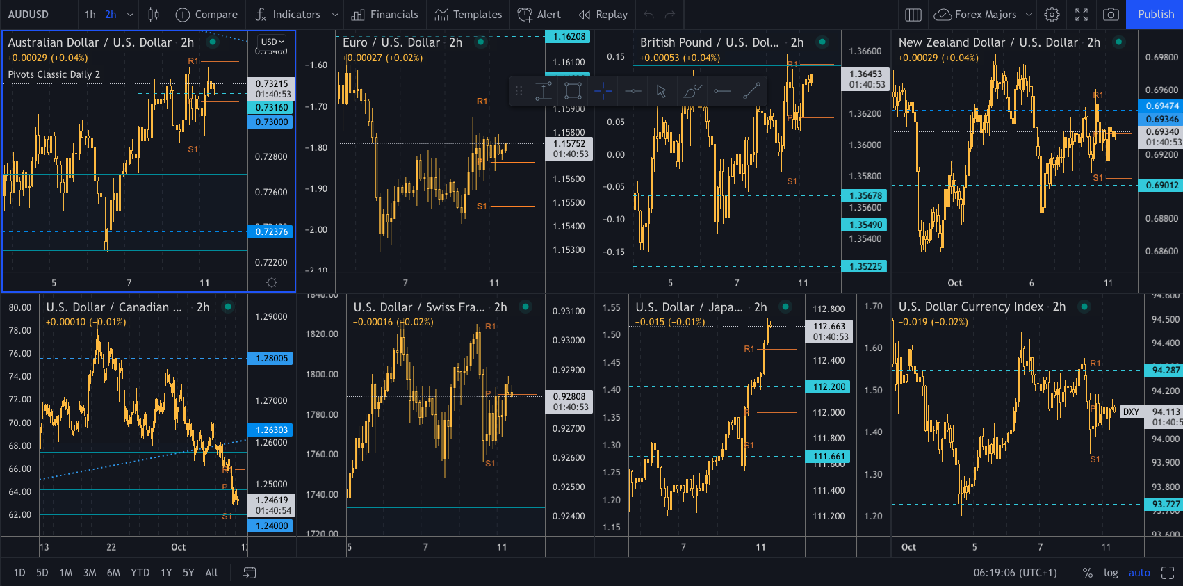 Quick look at markets as we start the session