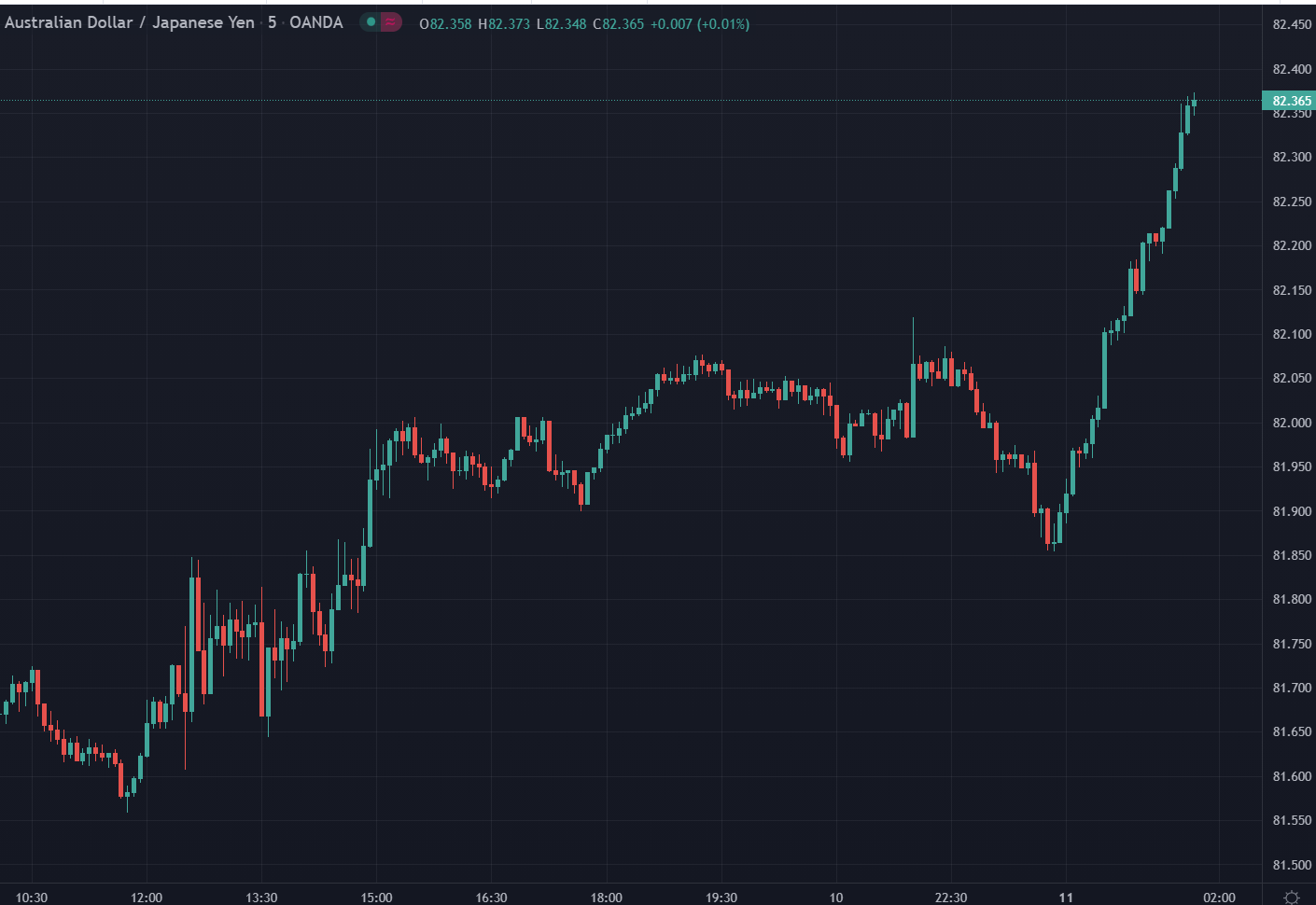 """Oil up ... yen crosses be sayin': """"Hold my beer"""""""