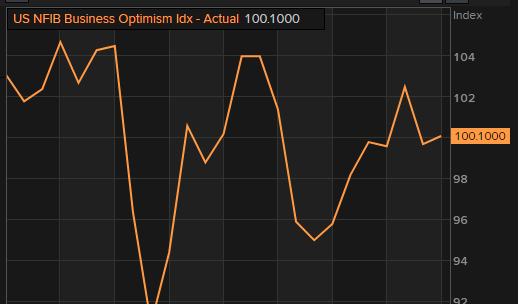 US September NFIB small business optimism index  99.10 vs 99.7 expected