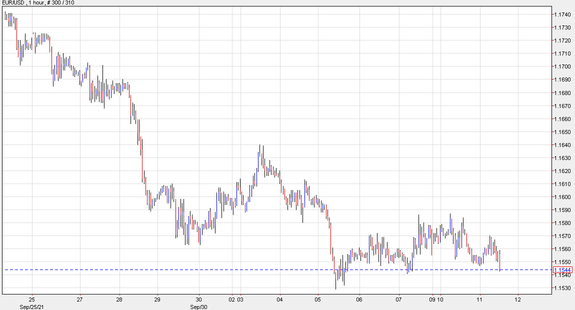 EURUSD 1 hour chart