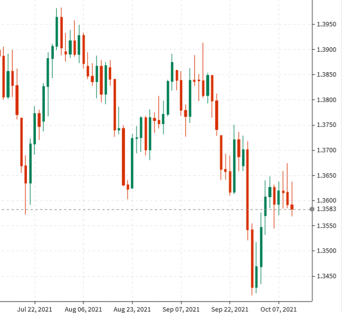 GBP: Running on empty; limited scope for GBP recovery - BofA