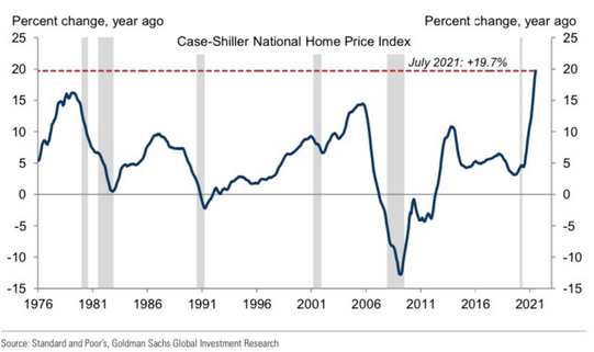 Goldman Sachs: The case for a multi-year US housing boom remains intact