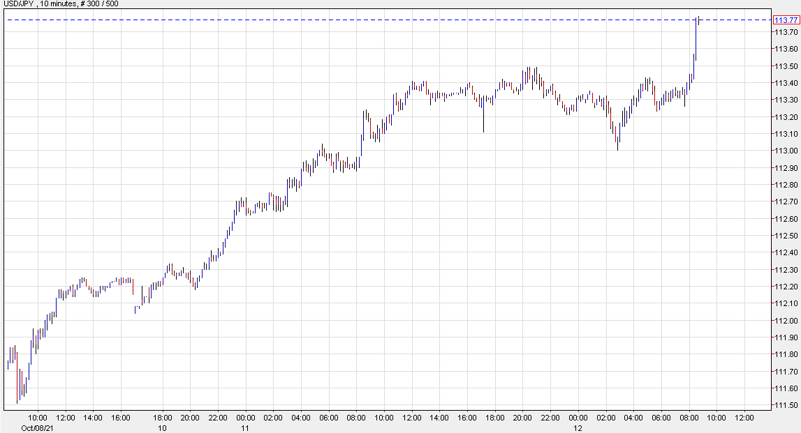 US dollar jumps across the board after USD/JPY move
