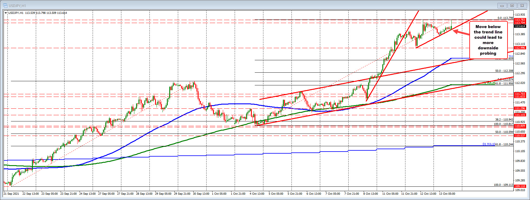 USDJPY hits (barely) a new high for the year and retreats