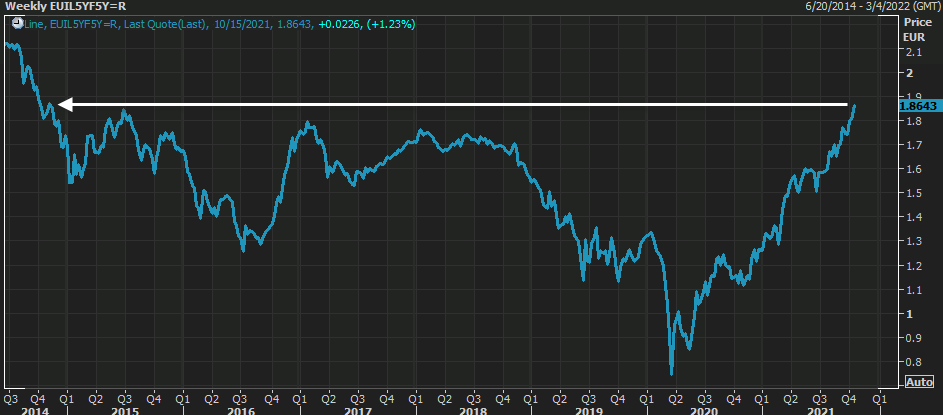 Eurozone inflation expectations not letting up, push to highest in seven years