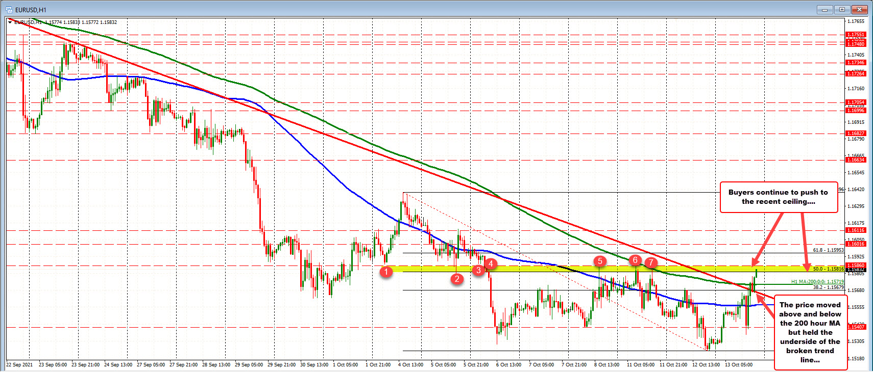 EURUSD moves away from its 200 hour MA