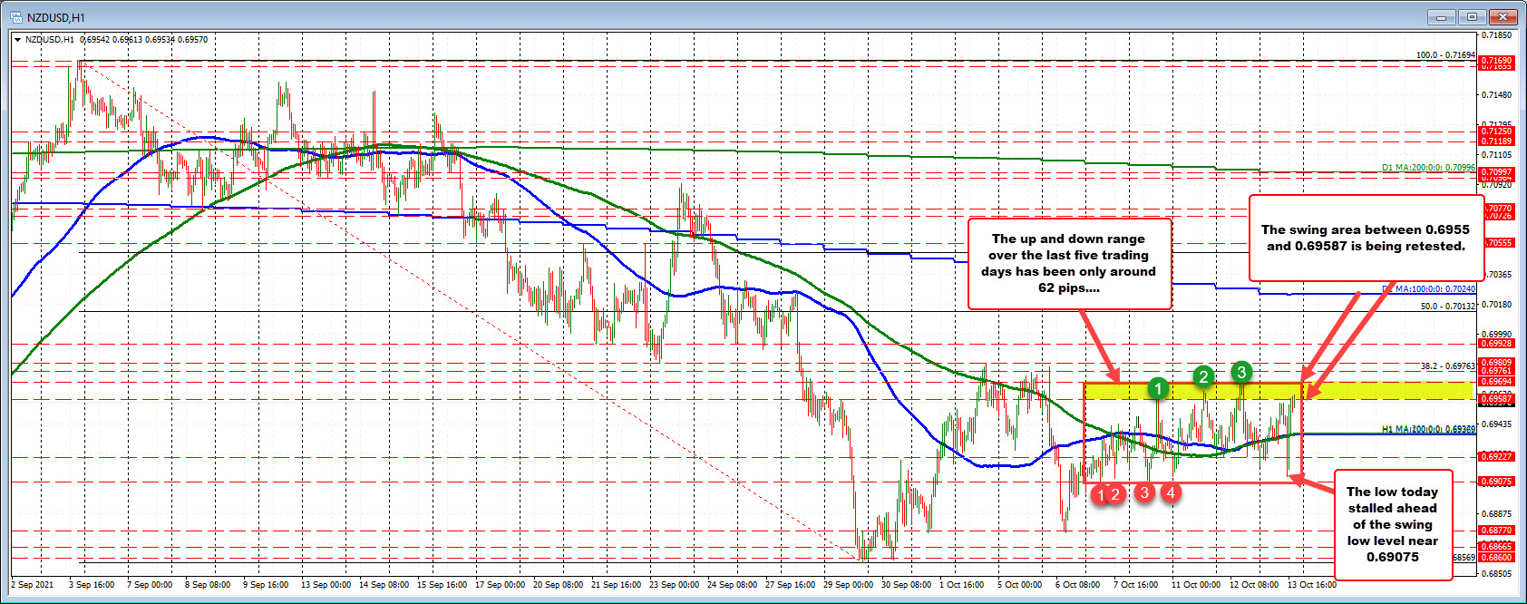 NZDUSD moves up toward the high of the up/down trading range over the last week