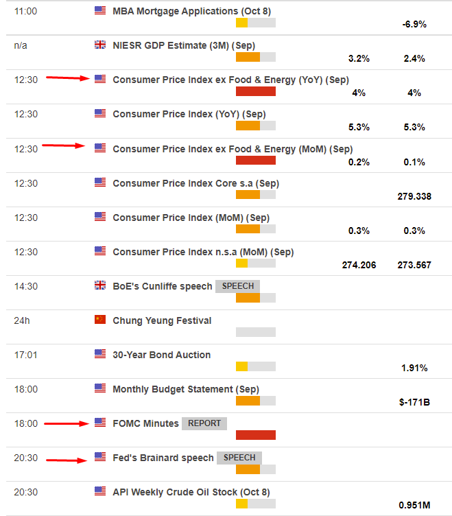 Posting what is due on the data docket as a screenshot from the ForexLive calendar, you can access it here for more.