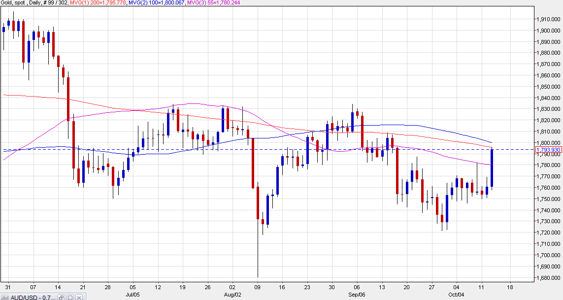 Gold climbs 2% to touch the 200-day moving average