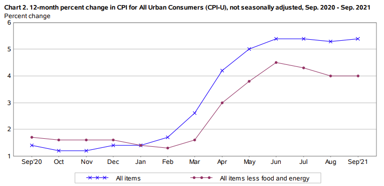 Highlights of the US September 2021 CPI report
