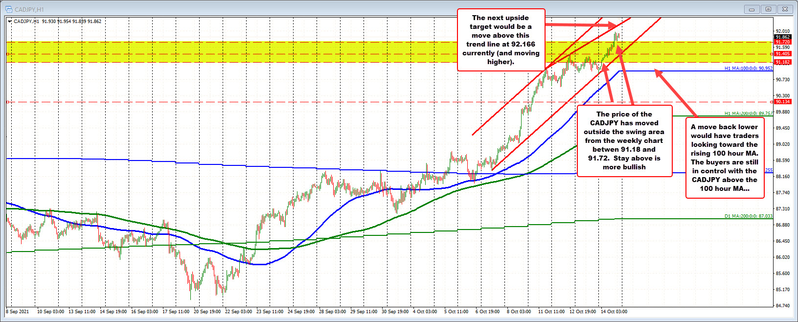 CADJPY moves above the swing resistance zone as trend risk pushes the pair higher.