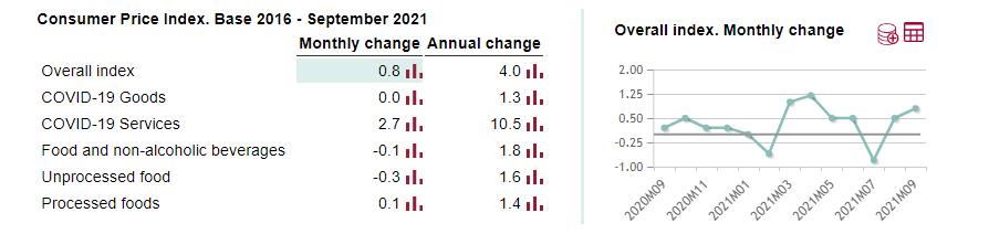 Spain September final CPI +4.0% vs +4.0% y/y prelim