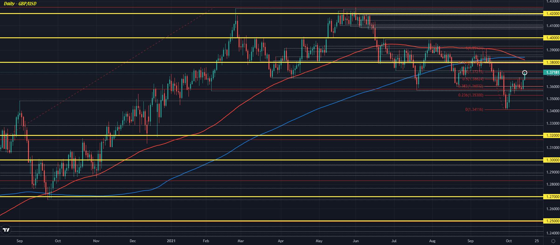 GBP/USD D1 14-10
