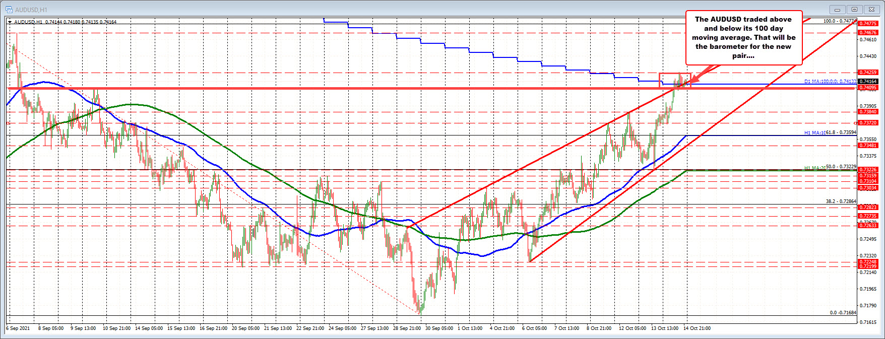Technical levels at stake in the new trading day