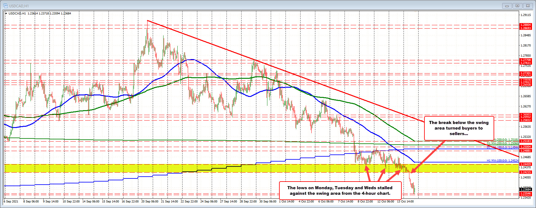 The USDCAD cracks below its support swing zone and goes down.  And now?