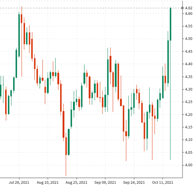 USD / CAD drops to three-month low as reflation trade picks up