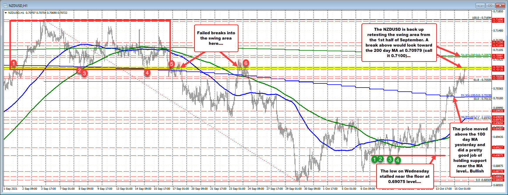 NZDUSD tests old swing area from September