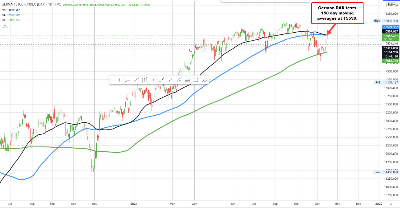 German DAX tests its 100/50 day moving averages_