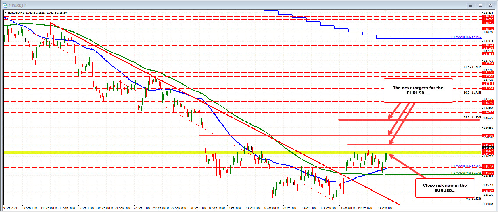 EURUSD moves to new highs. Test last week's high
