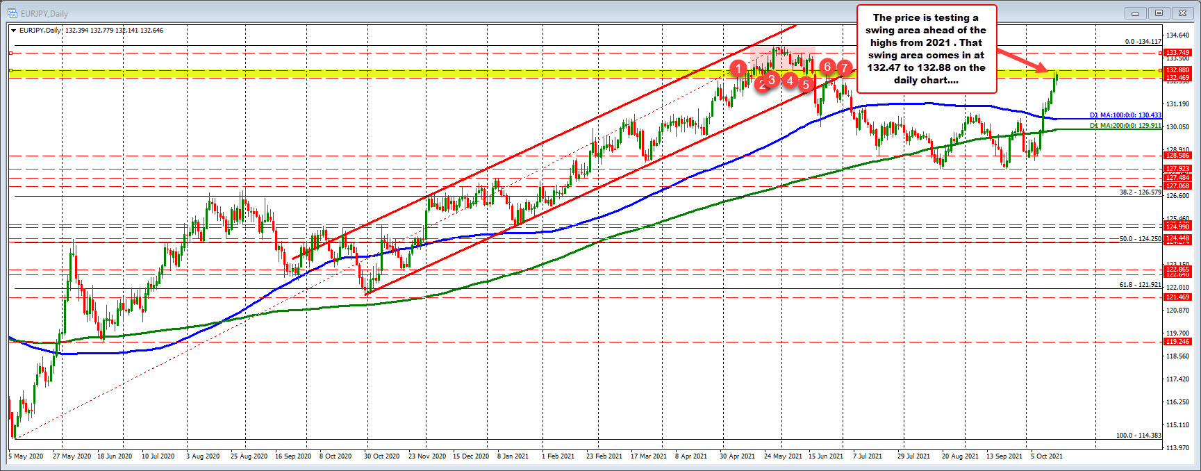 EURJPY works on 8th straight day to the upside.