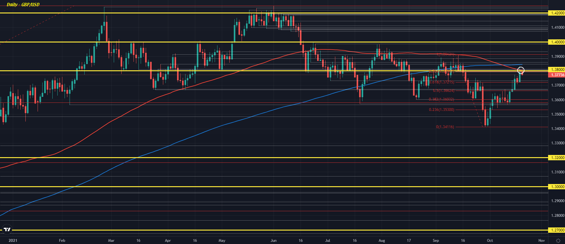 Cable buyers facing stiff opposition at key resistance hurdle