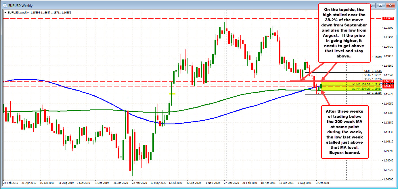 What key technical levels are play (and why) in the new trading week for the EURUSD?