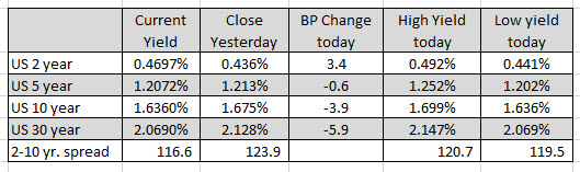 European major indices closed mostly higher with the Spain's Ibex the exception