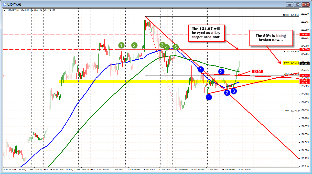 forex trends analysis steps in a mile